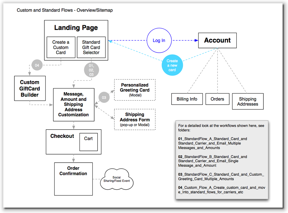 cash management workflow diagram ui workflow diagram wire creative: ux case study: blackhawk network #4